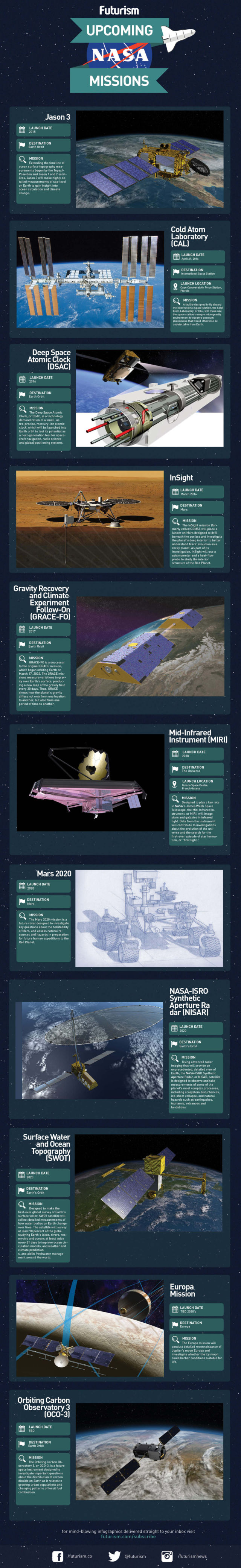 NASA's upcoming Space Missions