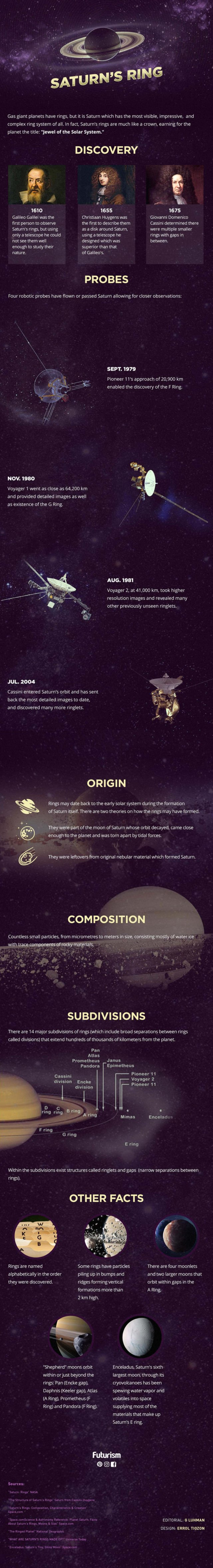 Saturn's Rings - infographic
