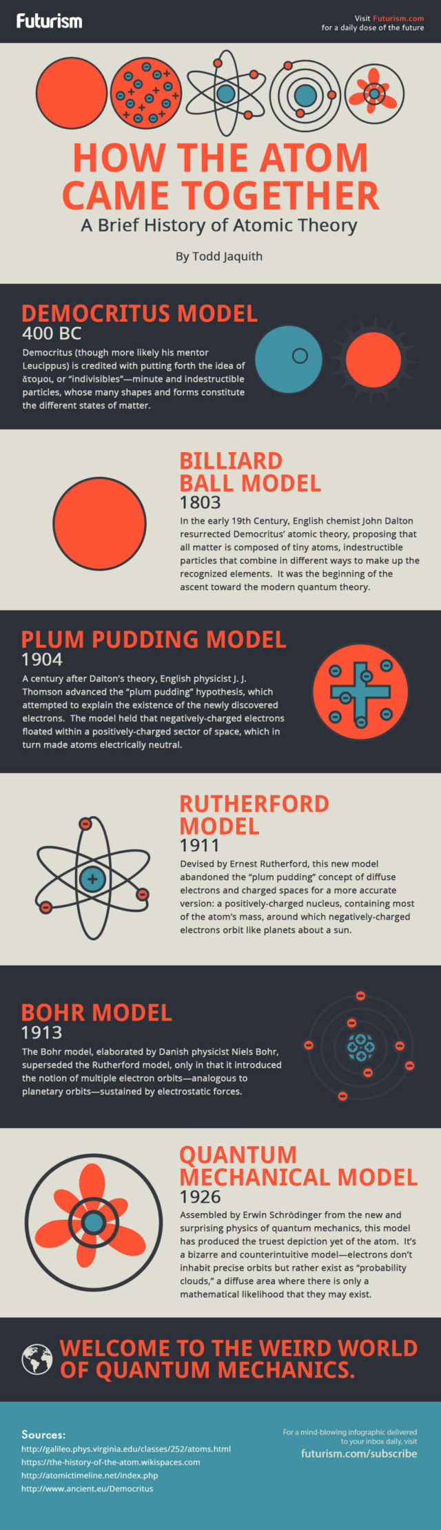 The History of Atomic Theory - infographic