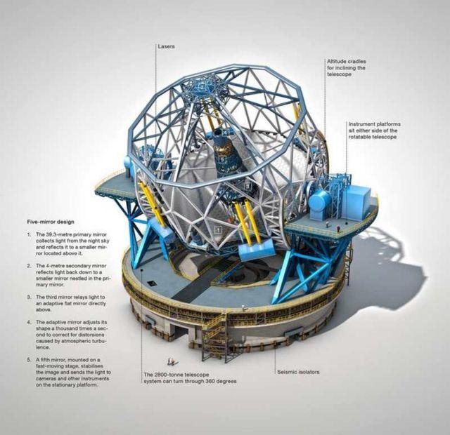 European Extremely Large Telescope (3)