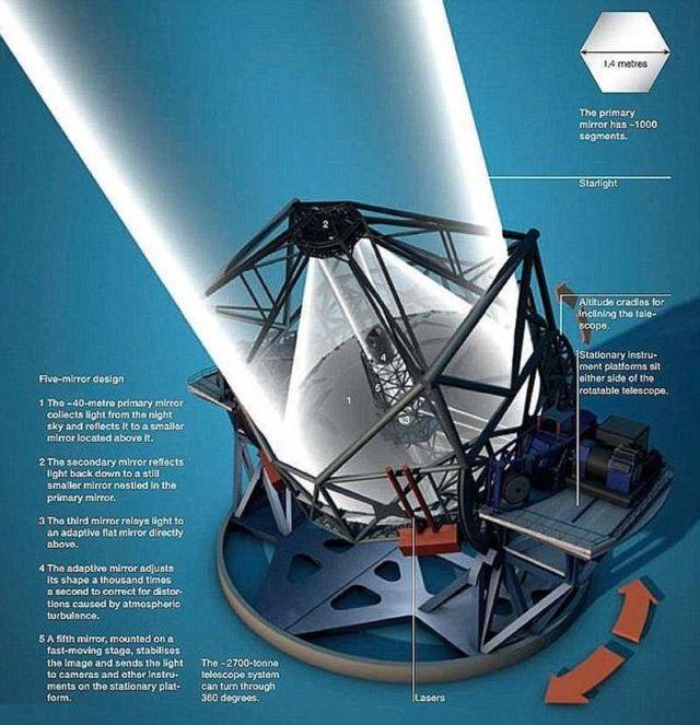 European Extremely Large Telescope (5)