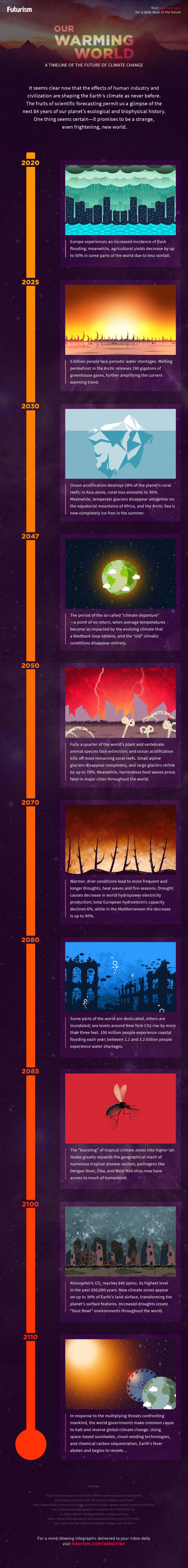 Our Warming World - infographic