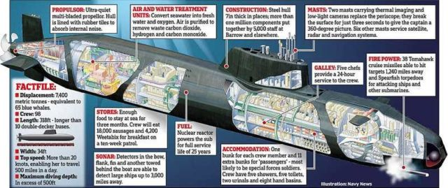 Royal Navy's £1billion Nuclear Submarine (3)