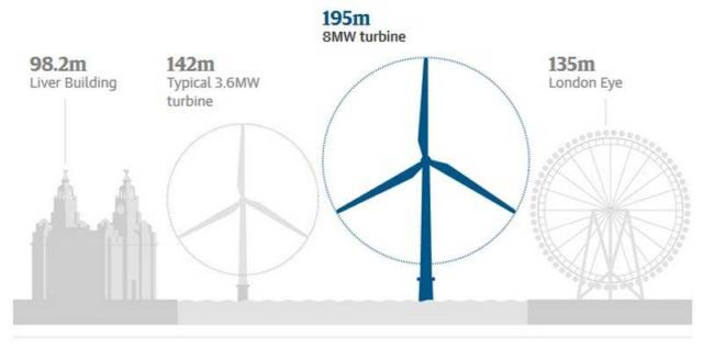 World's largest wind farm gets rolling near Liverpool (1)