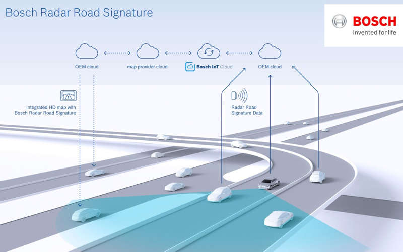 Bosch creates a map that uses radar signals for autonomous vehicles