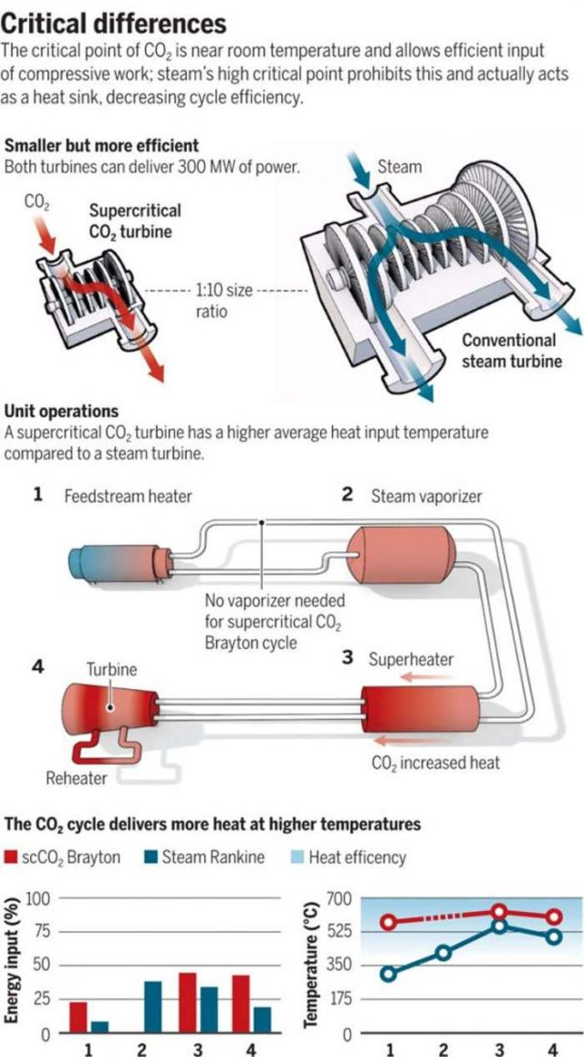 Generating Energy by consuming Carbon Dioxide