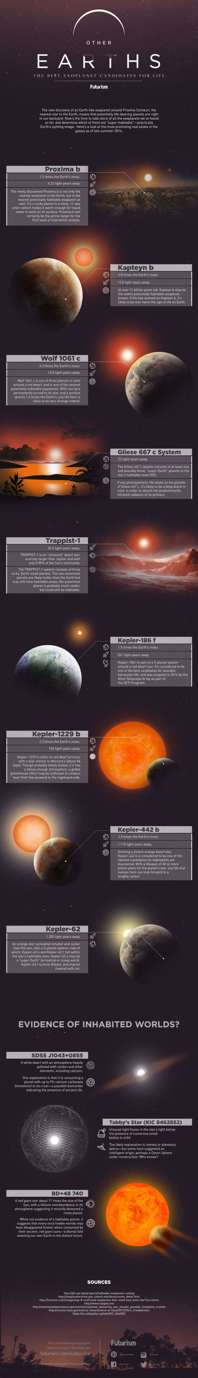 Other EARTHS infographic