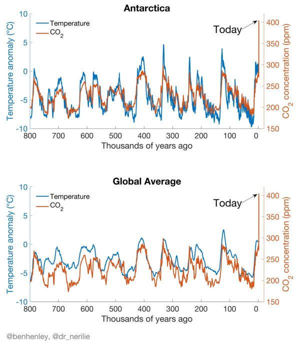 800,000 Years of Climate Change