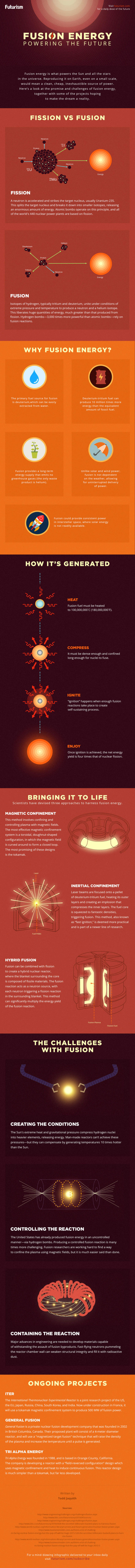 Fusion Energy - powering the Future