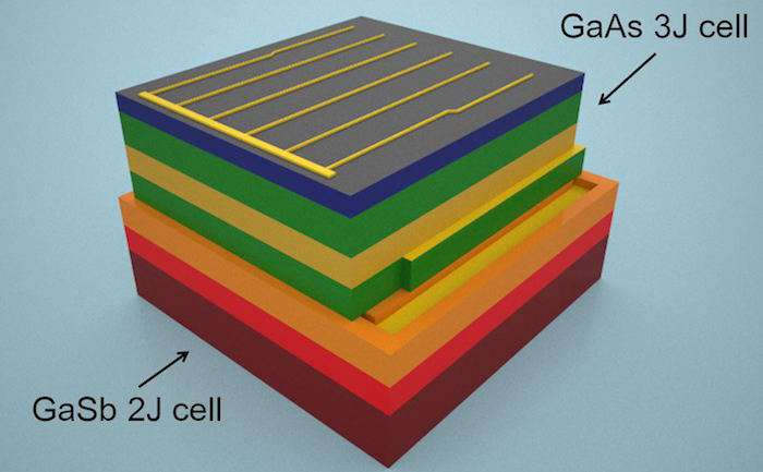 Most efficient Solar Cell in the world