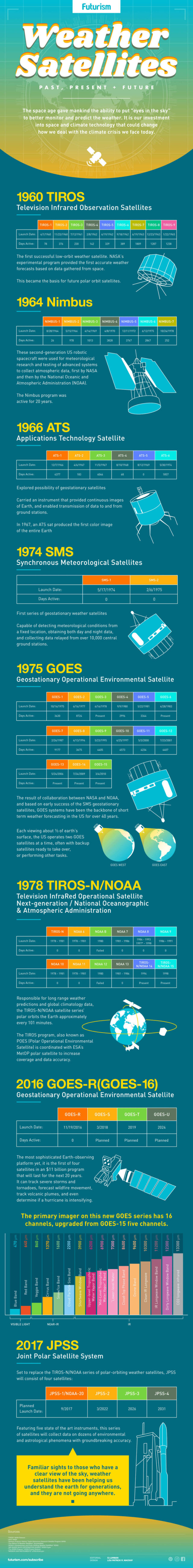 Weather Satellites - infographic