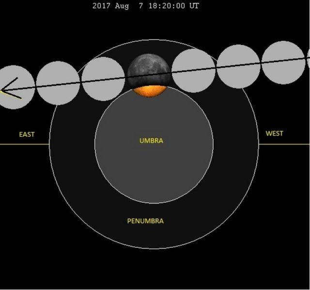 August's Lunar Eclipse