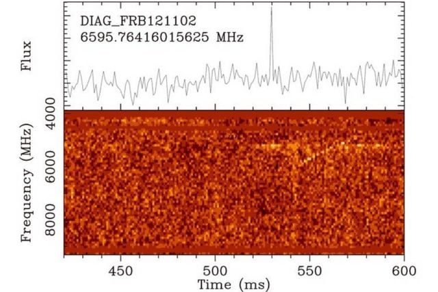 Repeating Fast Radio Bursts detected