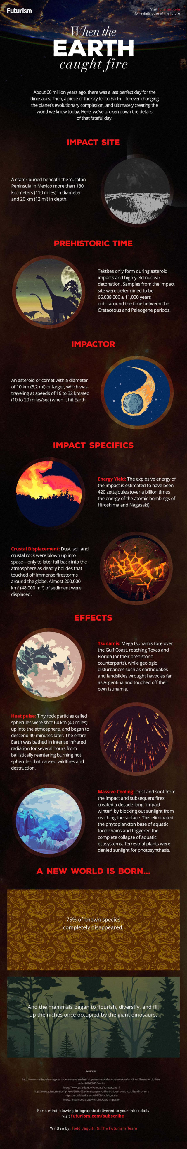 When the Earth Caught Fire infographic