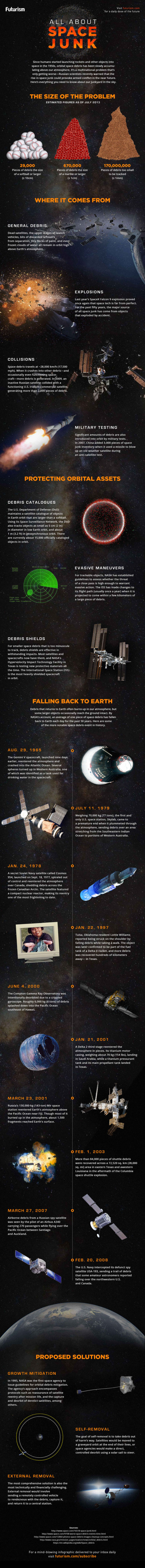 All about Space Junk - infographic