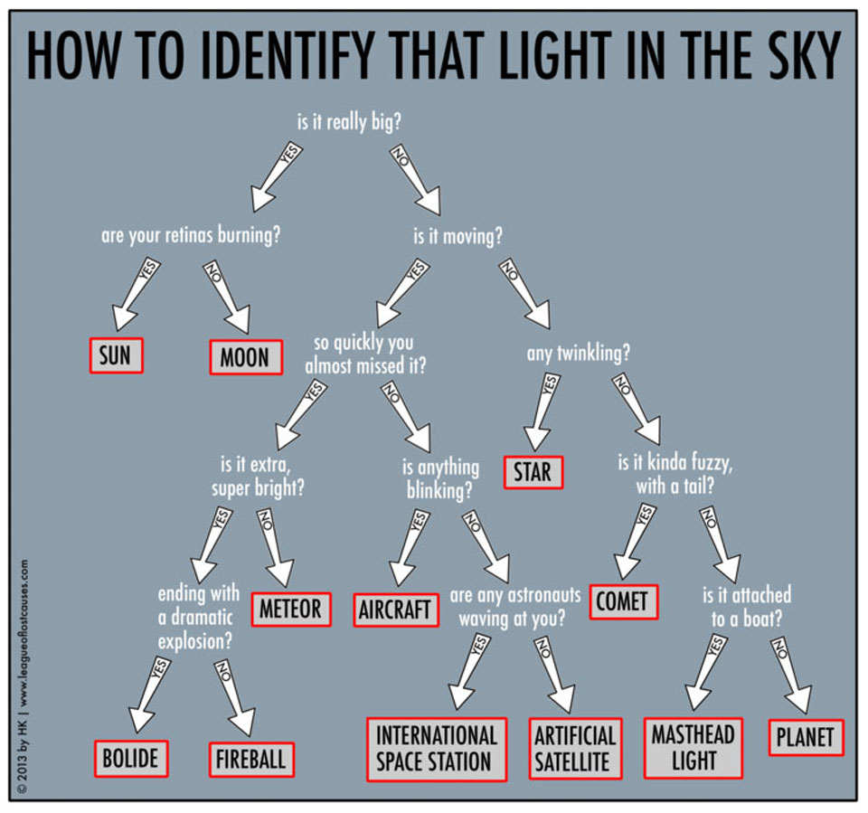 How to Identify that Light in the Sky