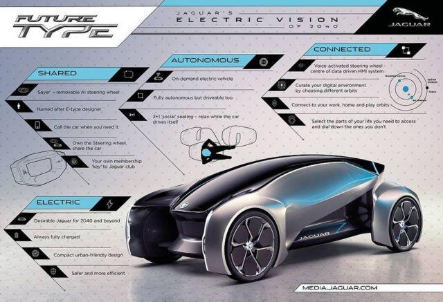 Jaguar Future-Type concept (8)