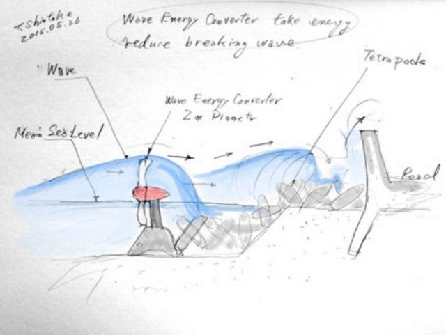 New Turbines harvest Wave Energy