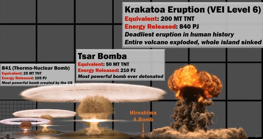 Nuclear Explosion Power Comparison