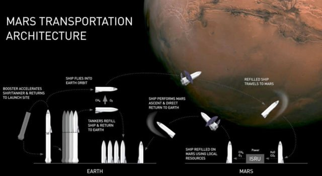 SpaceX Plans to Begin Mars Colonization by 2022 (1)
