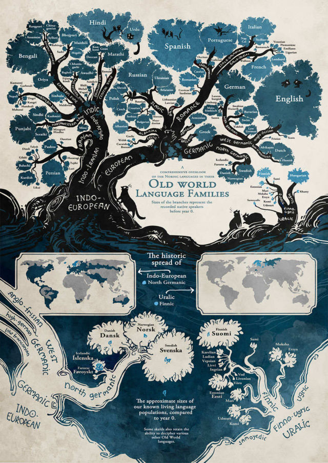 Tree showing how Languages are Connected