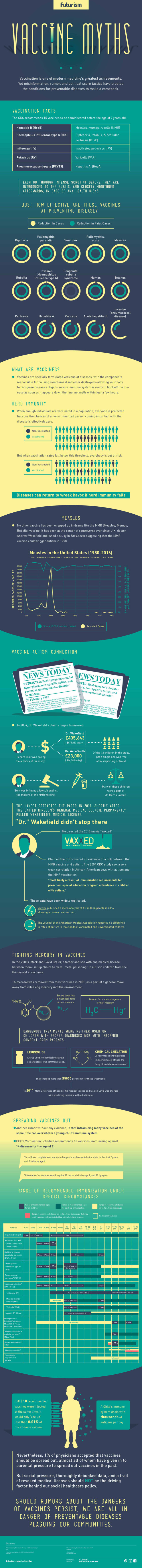 Vaccine Myths - infographic