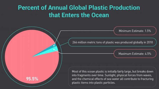 Nnoplastic Polution