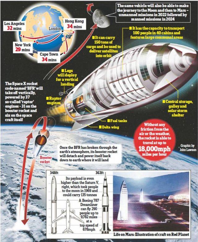 SpaceX BFR Intercontinental Rocket (1)