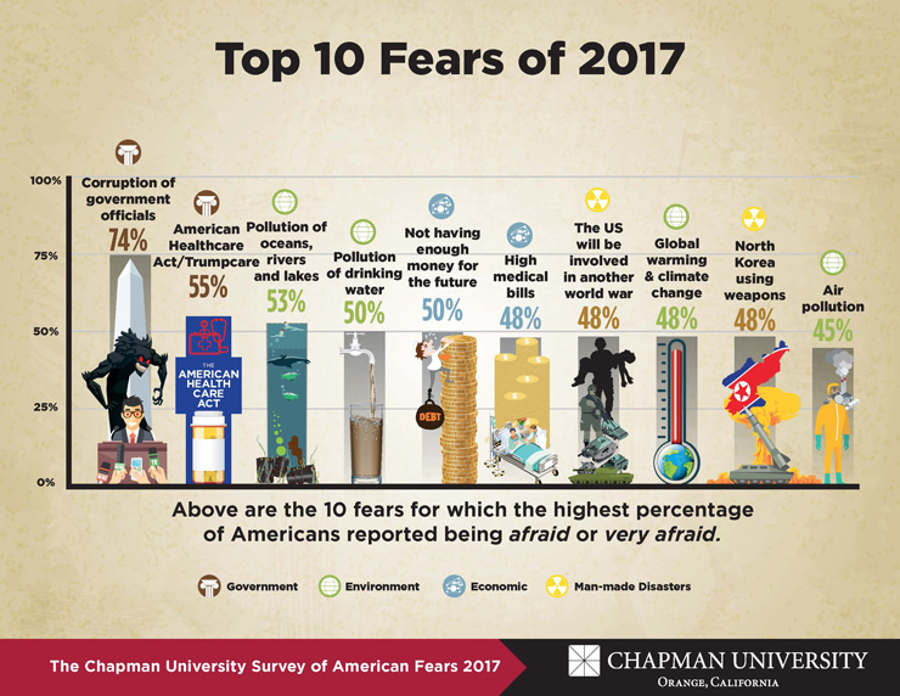 The 2017 list of fears