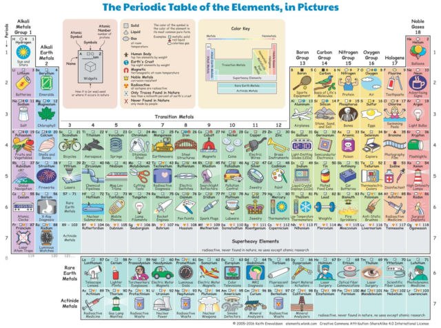 The Periodic Table of the Elements in pictures