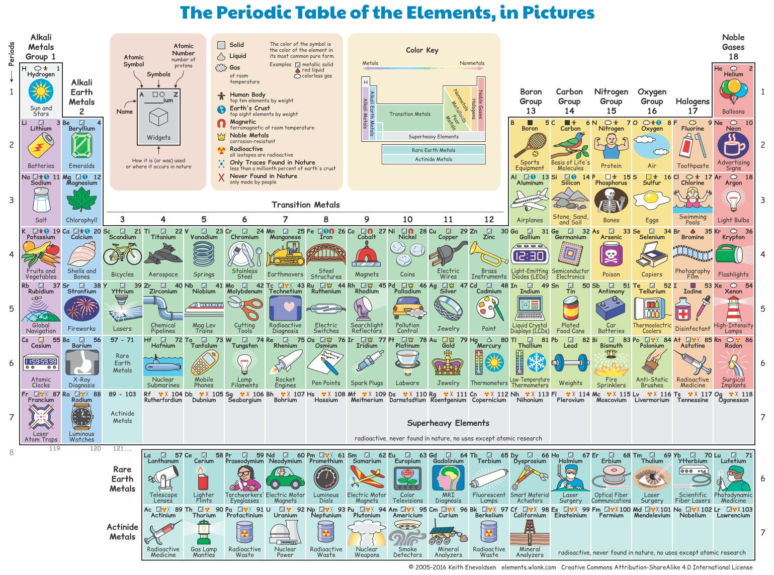 Wordlesstech the periodic table of the elements in pictures the periodic table of the elements in pictures gamestrikefo Choice Image