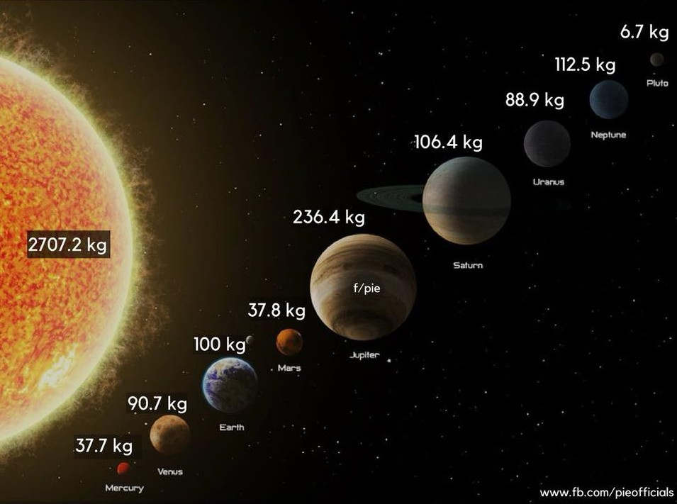 What is your weight on other Planets