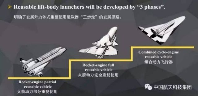 China's re-usable Space Plane