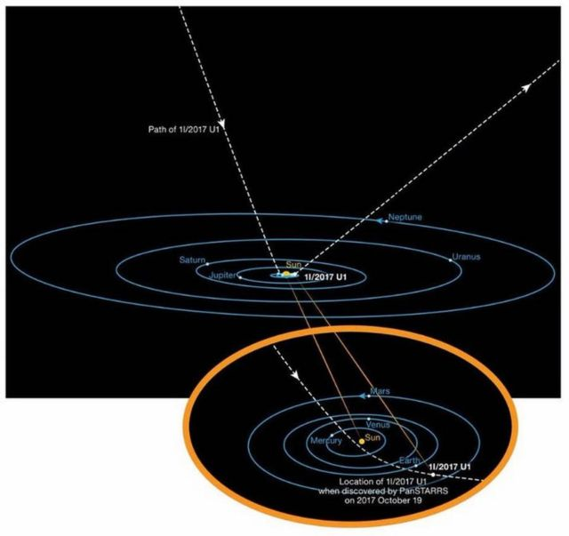 Orbit of the First Interstellar Asteroid