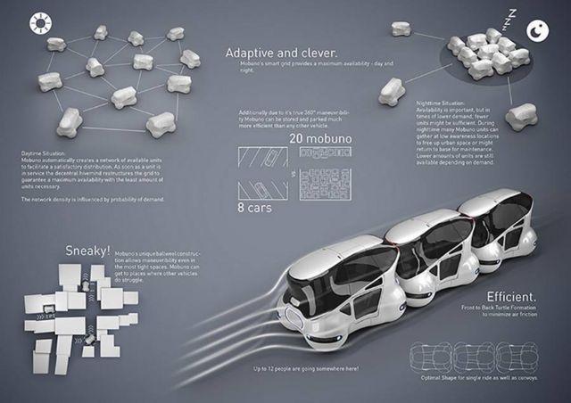 Mobuno – Urban Mobility concept (1)