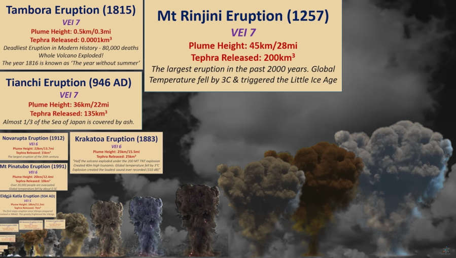 Volcano Eruption Power comparison – video