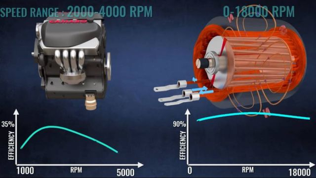 This is how an Electric Car work