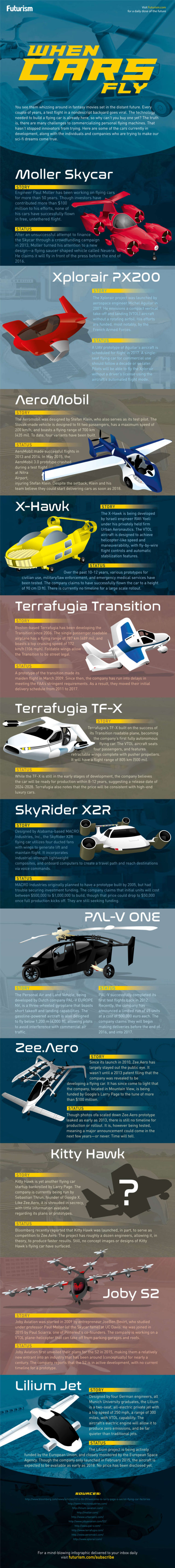 Flying Cars of Tomorrow - infographic