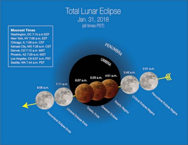 Super Blue Blood Moon Total Lunar Eclipse