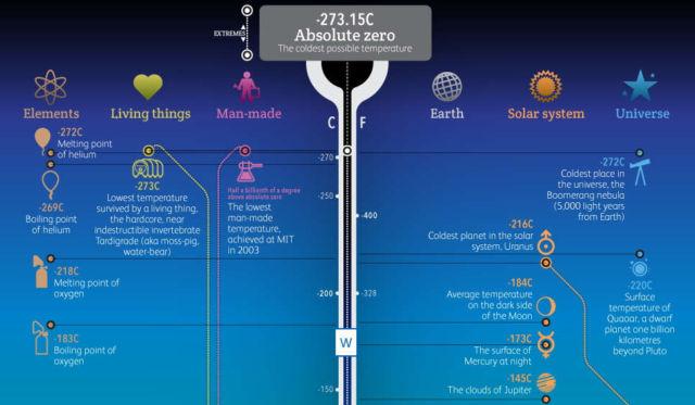 Temperatures in The Universe