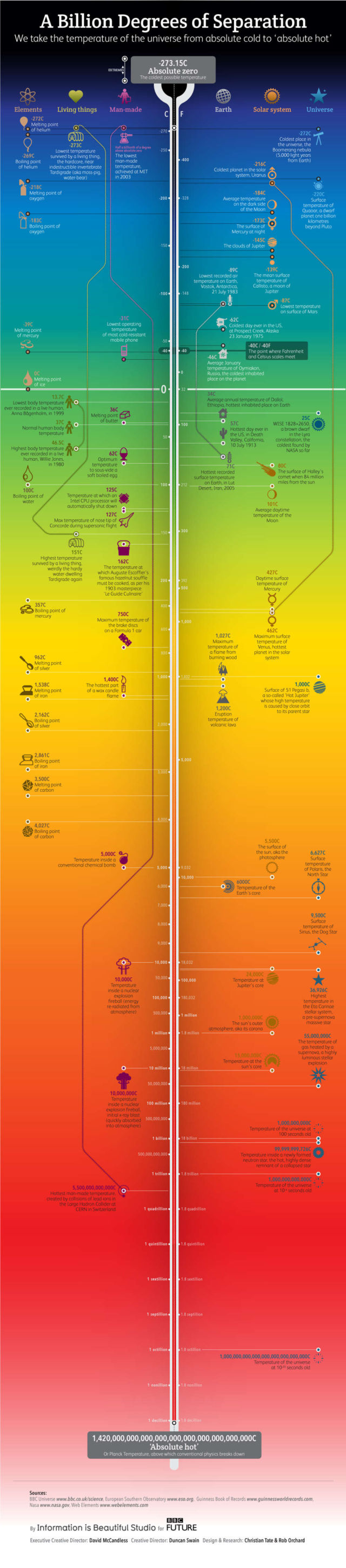 The Coldest and Hottest Temperatures in The Universe