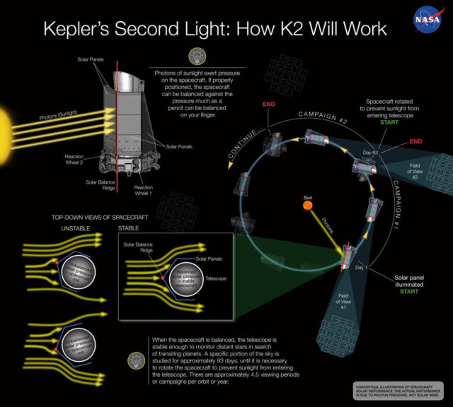 Behind the K2 Mission.