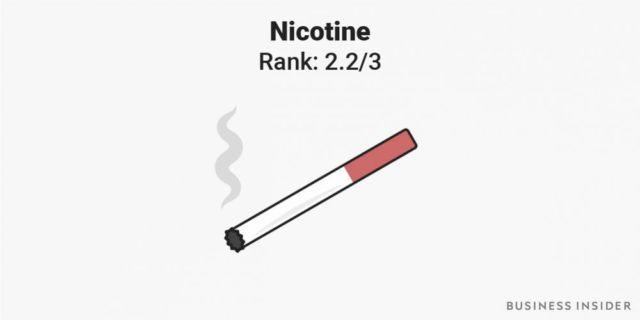 Five Most Addictive Substances (3)