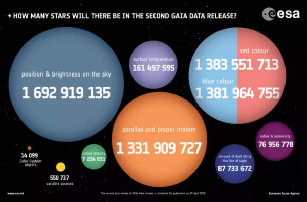 The amazing Map of 1.7 billion Stars