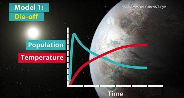 Climate change killed Alien civilizations (4)