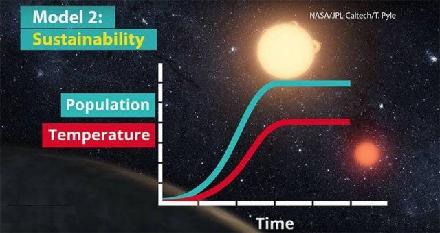 Climate change killed Alien civilizations (3)