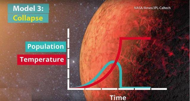Climate change killed Alien civilizations (2)