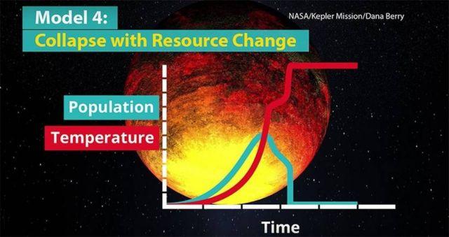 Climate change killed Alien civilizations (1)