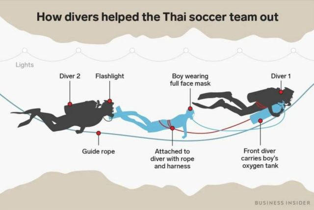 A graphic shows how the team was taken out of the Cave