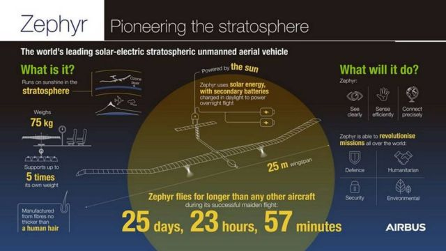 Airbus' solar-powered Zephyr smashes flight duration record (3)